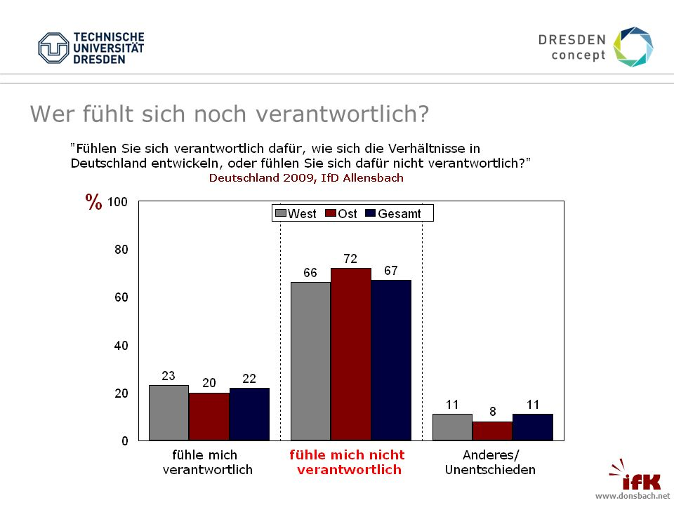 www.donsbach.net Wer fühlt sich noch verantwortlich?