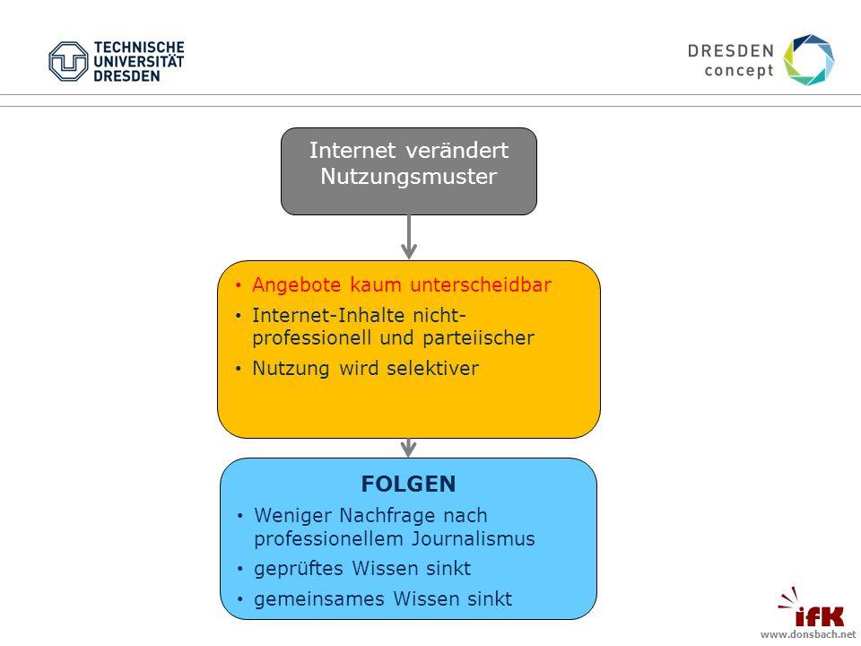 www.donsbach.net Internet verändert Nutzungsmuster Angebote kaum unterscheidbar Internet-Inhalte nicht- professionell und parteiischer Nutzung wird selektiver FOLGEN Weniger Nachfrage nach professionellem Journalismus geprüftes Wissen sinkt gemeinsames Wissen sinkt