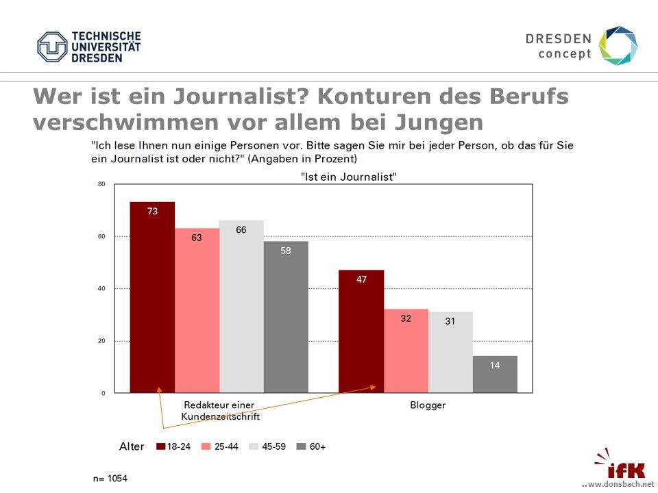www.donsbach.net Wer ist ein Journalist? Konturen des Berufs verschwimmen vor allem bei Jungen
