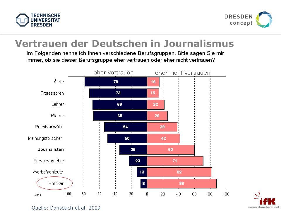 www.donsbach.net Quelle: Donsbach et al. 2009 Vertrauen der Deutschen in Journalismus