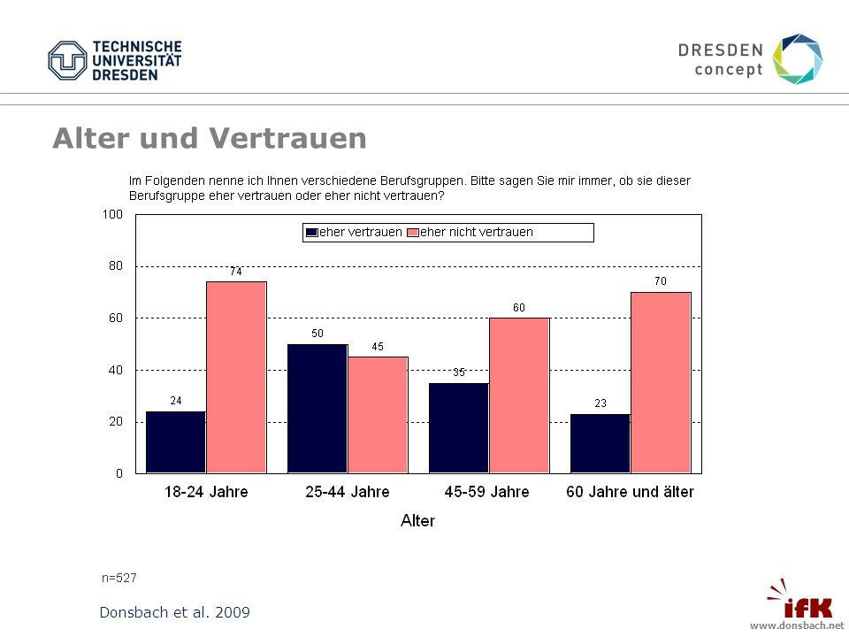 www.donsbach.net Donsbach et al. 2009 Alter und Vertrauen