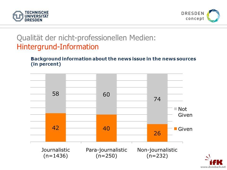 www.donsbach.net Qualität der nicht-professionellen Medien: Hintergrund-Information Background information about the news issue in the news sources (in percent)