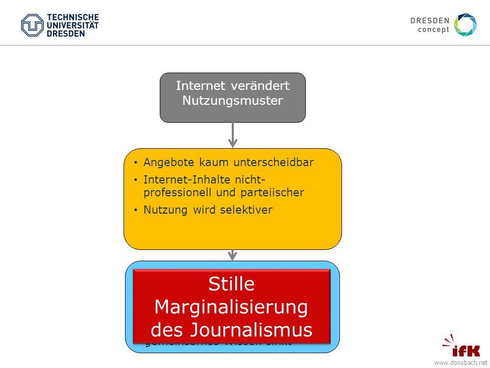 www.donsbach.net Internet verändert Nutzungsmuster Angebote kaum unterscheidbar Internet-Inhalte nicht- professionell und parteiischer Nutzung wird selektiver FOLGEN Weniger Nachfrage nach professionellem Journalismus geprüftes Wissen sinkt gemeinsames Wissen sinkt Stille Marginalisierung des Journalismus