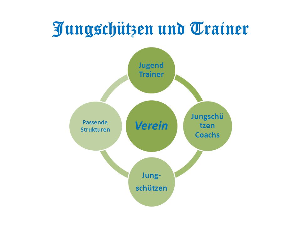Jungschützen und Trainer Verein Jugend Trainer Jungschü tzen Coachs Jung- schützen Passende Strukturen