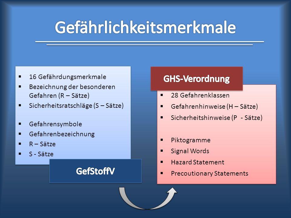 GHS - Global Harmonized System NEUE ELEMENTE DER KENNZEICHNUNG Julia Baier