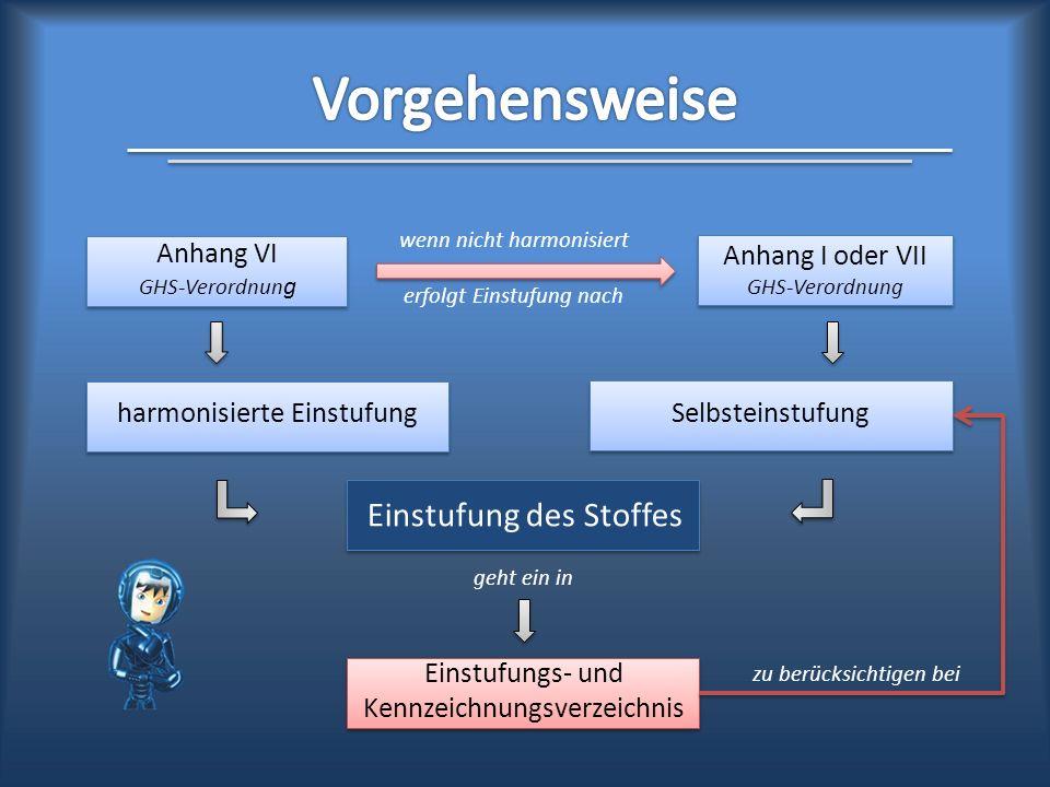 Einstufungs- und Kennzeichnungsverzeichnis Anhang VI GHS-Verordnun g Anhang I oder VII GHS-Verordnung harmonisierte Einstufung Einstufung des Stoffes