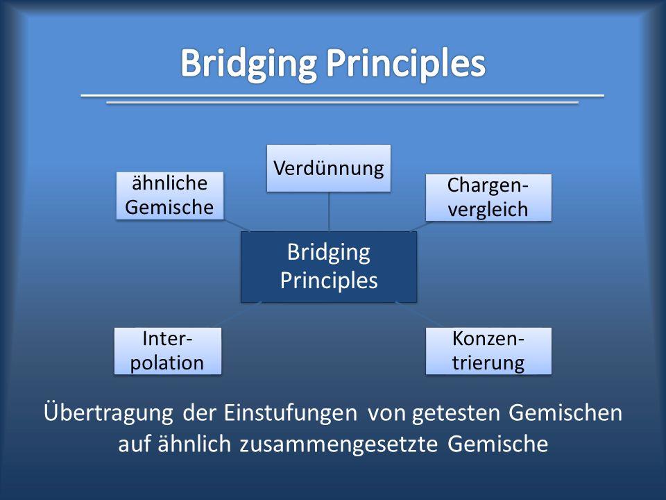 Übertragung der Einstufungen von getesten Gemischen auf ähnlich zusammengesetzte Gemische Bridging Principles Verdünnung Chargen- vergleich Konzen- tr