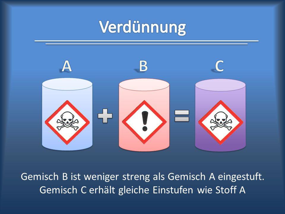 Gemisch B ist weniger streng als Gemisch A eingestuft. Gemisch C erhält gleiche Einstufen wie Stoff A