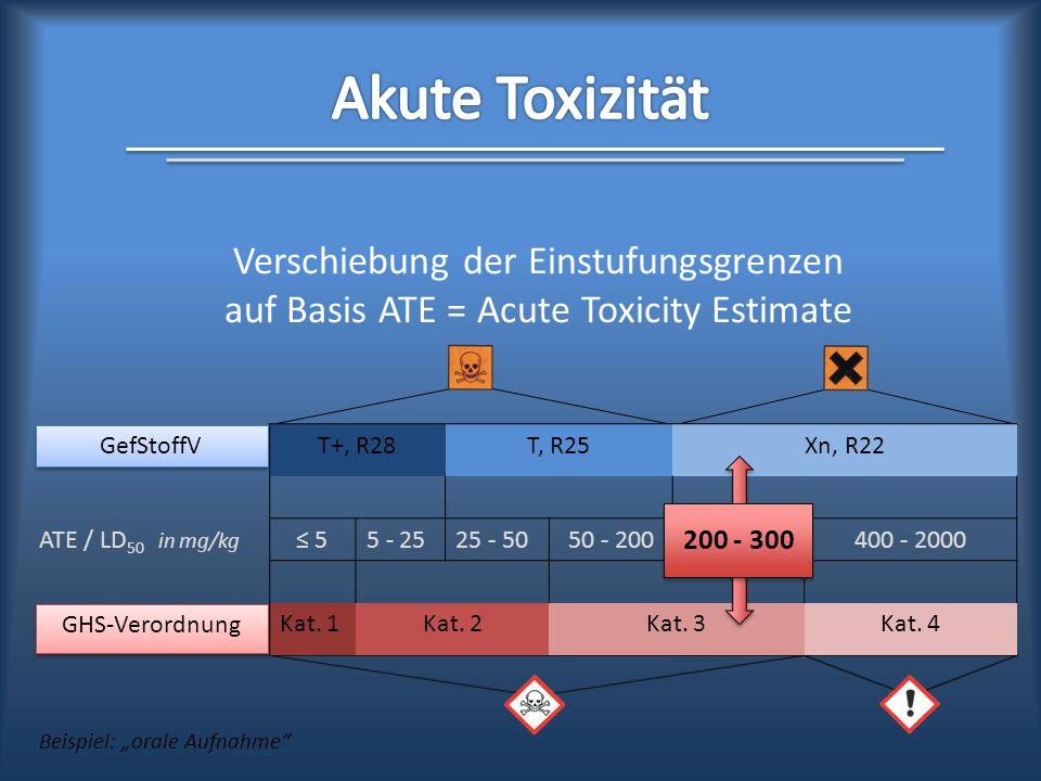T+, R28T, R25Xn, R22 ATE / LD 50 in mg/kg 55 - 2525 - 5050 - 200200 - 300400 - 2000 Kat. 1Kat. 2Kat. 3Kat. 4 200 - 300 Verschiebung der Einstufungsgre