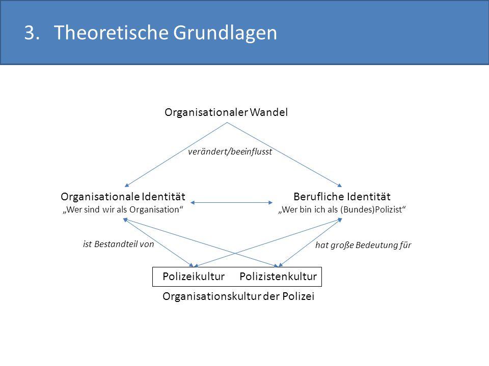 3.Theoretische Grundlagen Organisationaler Wandel Organisationale Identität Wer sind wir als Organisation Berufliche Identität Wer bin ich als (Bundes