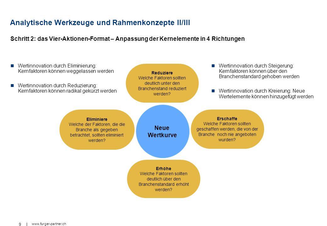 9 www.furger-partner.ch Analytische Werkzeuge und Rahmenkonzepte II/III Wertinnovation durch Steigerung: Kernfaktoren können über den Branchenstandard