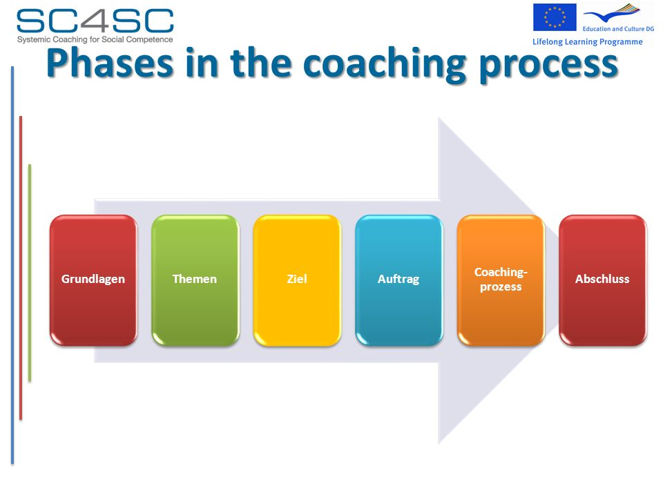 GrundlagenThemenZielAuftrag Coaching- prozess Abschluss Phases in the coaching process