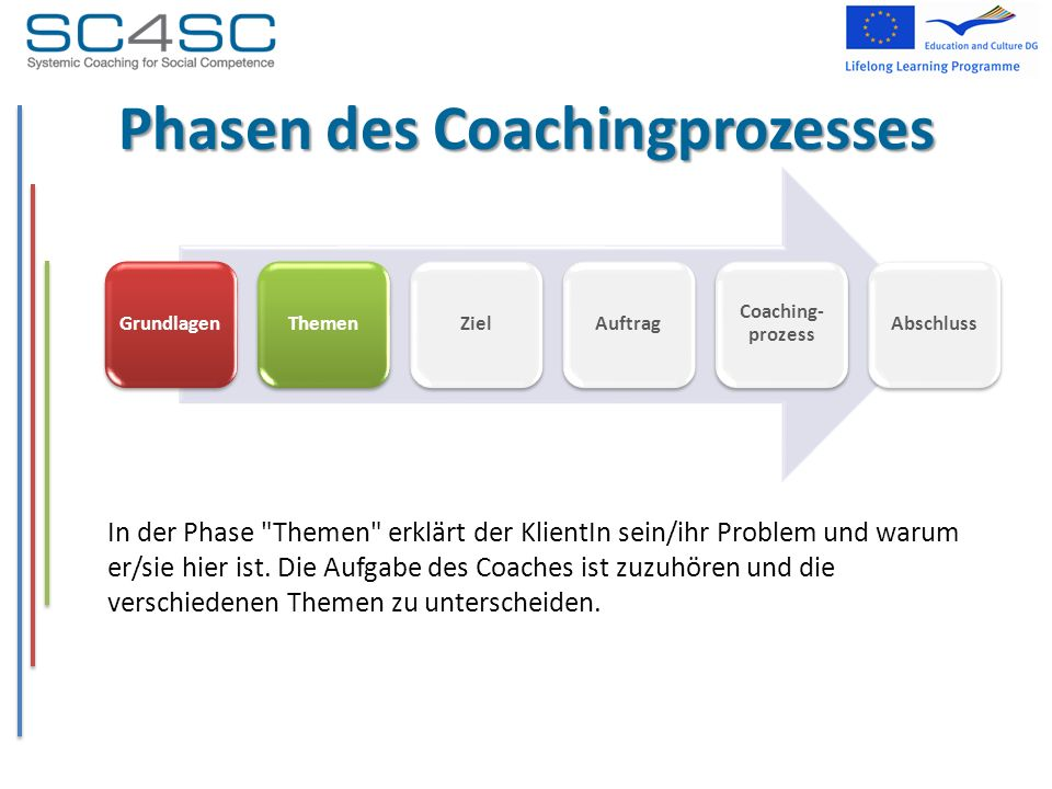Phasen des Coachingprozesses In der Phase