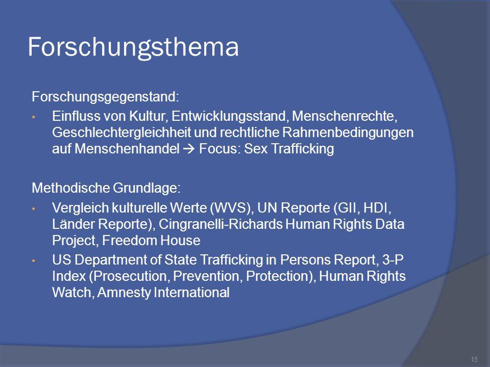 Forschungsthema Forschungsgegenstand: Einfluss von Kultur, Entwicklungsstand, Menschenrechte, Geschlechtergleichheit und rechtliche Rahmenbedingungen
