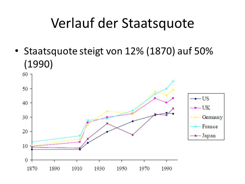 Verlauf der Staatsquote Staatsquote steigt von 12% (1870) auf 50% (1990)