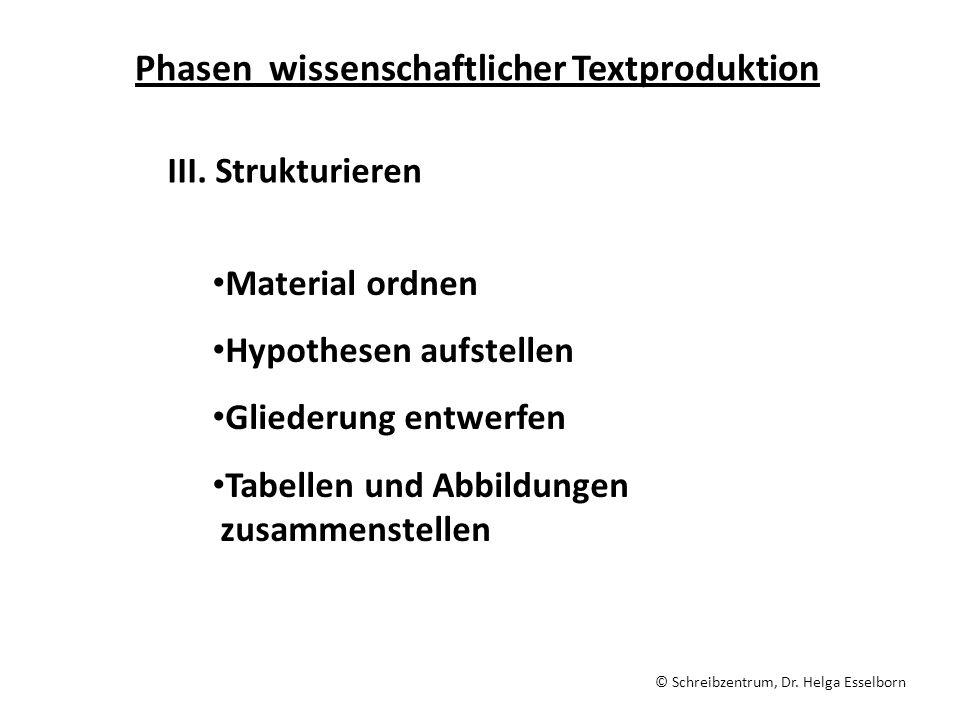 Phasen wissenschaftlicher Textproduktion III. Strukturieren Material ordnen Hypothesen aufstellen Gliederung entwerfen Tabellen und Abbildungen zusamm