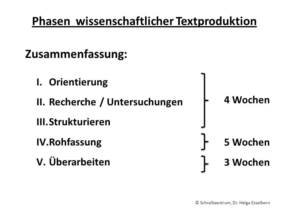 Phasen wissenschaftlicher Textproduktion Zusammenfassung: I.Orientierung II.Recherche / Untersuchungen III.Strukturieren IV.Rohfassung V.Überarbeiten