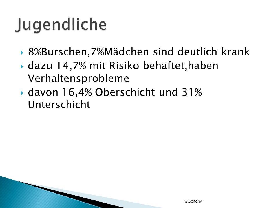 8%Burschen,7%Mädchen sind deutlich krank dazu 14,7% mit Risiko behaftet,haben Verhaltensprobleme davon 16,4% Oberschicht und 31% Unterschicht W.Schöny