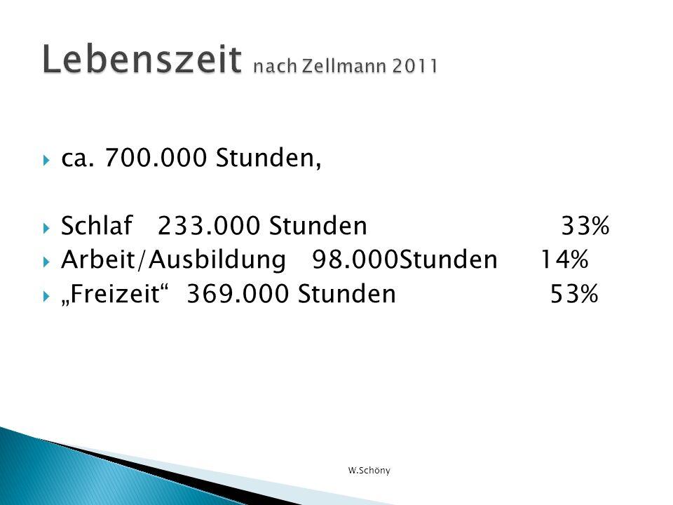 ca. 700.000 Stunden, Schlaf 233.000 Stunden 33% Arbeit/Ausbildung 98.000Stunden 14% Freizeit 369.000 Stunden 53% W.Schöny