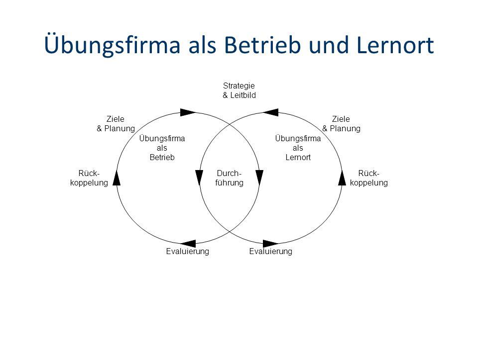Übungsfirma als Betrieb und Lernort Übungsfirma als Betrieb Übungsfirma als Lernort Durch- führung Ziele & Planung Rück- koppelung Evaluierung Rück- koppelung Ziele & Planung Strategie & Leitbild