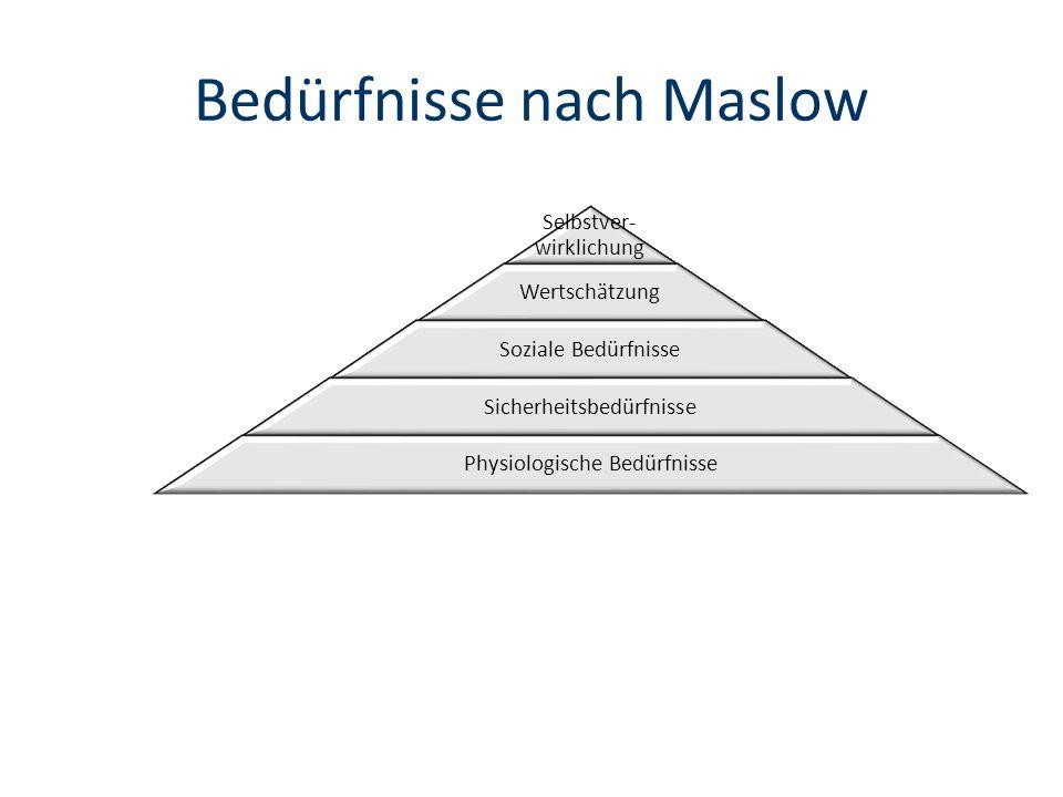 Bedürfnisse nach Maslow Selbstver- wirklichung Wertschätzung Soziale Bedürfnisse Sicherheitsbedürfnisse Physiologische Bedürfnisse