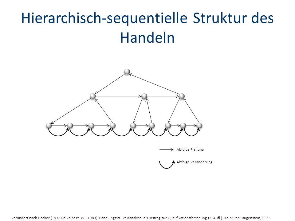 Hierarchisch-sequentielle Struktur des Handeln Abfolge Planung Abfolge Veränderung Verändert nach Hacker (1973) in Volpert, W.