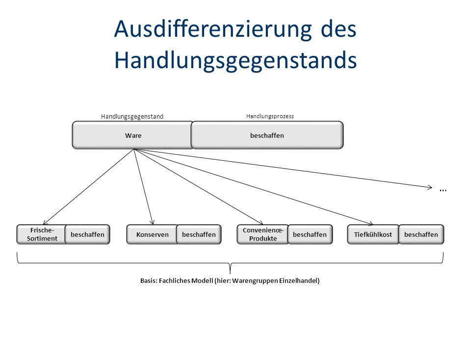 Ausdifferenzierung des Handlungsgegenstands Warebeschaffen Handlungsgegenstand Handlungsprozess Frische- Sortiment beschaffen Convenience- Produkte KonservenTiefkühlkostbeschaffen … Basis: Fachliches Modell (hier: Warengruppen Einzelhandel)