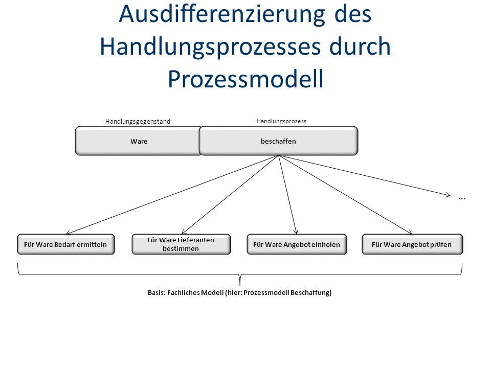 Ausdifferenzierung des Handlungsprozesses durch Prozessmodell Warebeschaffen Handlungsgegenstand Handlungsprozess Für Ware Bedarf ermittelnFür Ware Angebot einholen Für Ware Lieferanten bestimmen Für Ware Angebot prüfen … Basis: Fachliches Modell (hier: Prozessmodell Beschaffung)