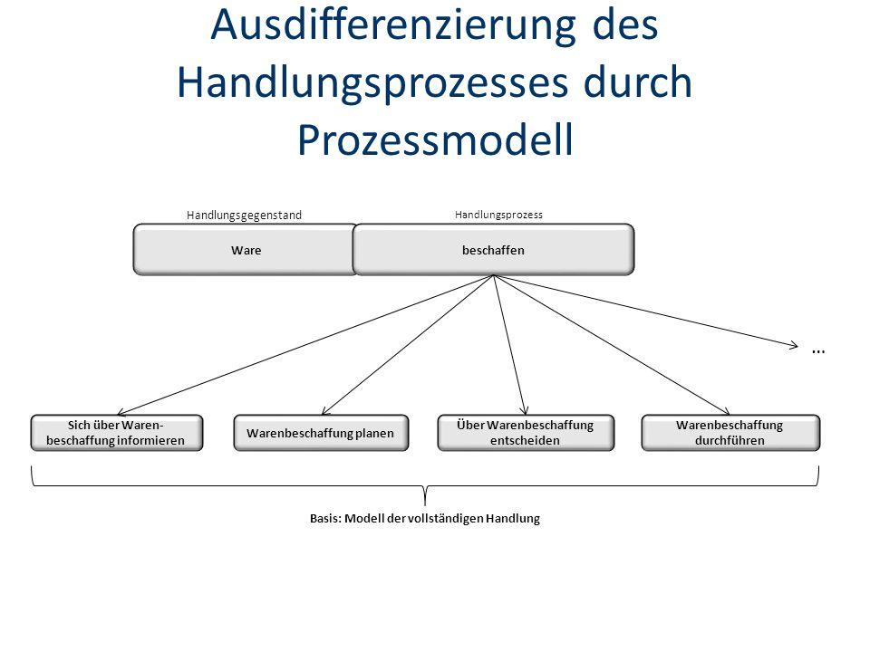 Ausdifferenzierung des Handlungsprozesses durch Prozessmodell Warebeschaffen Handlungsgegenstand Handlungsprozess Sich über Waren- beschaffung informieren Über Warenbeschaffung entscheiden Warenbeschaffung planen Warenbeschaffung durchführen … Basis: Modell der vollständigen Handlung