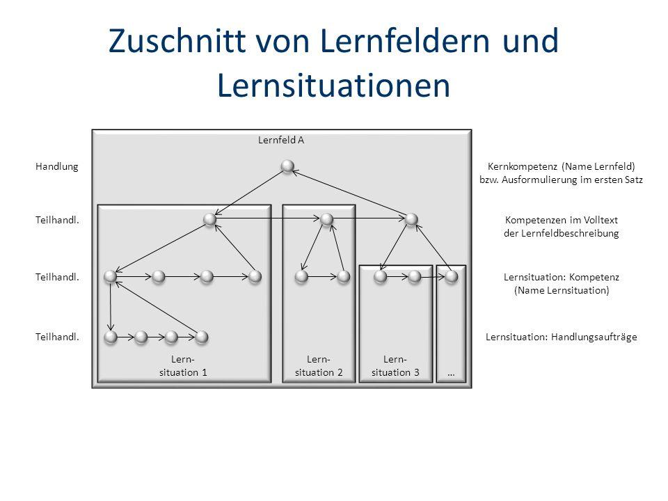 Zuschnitt von Lernfeldern und Lernsituationen Lernfeld A Lern- situation 1 Lern- situation 2 Lern- situation 3… Kernkompetenz (Name Lernfeld) bzw.