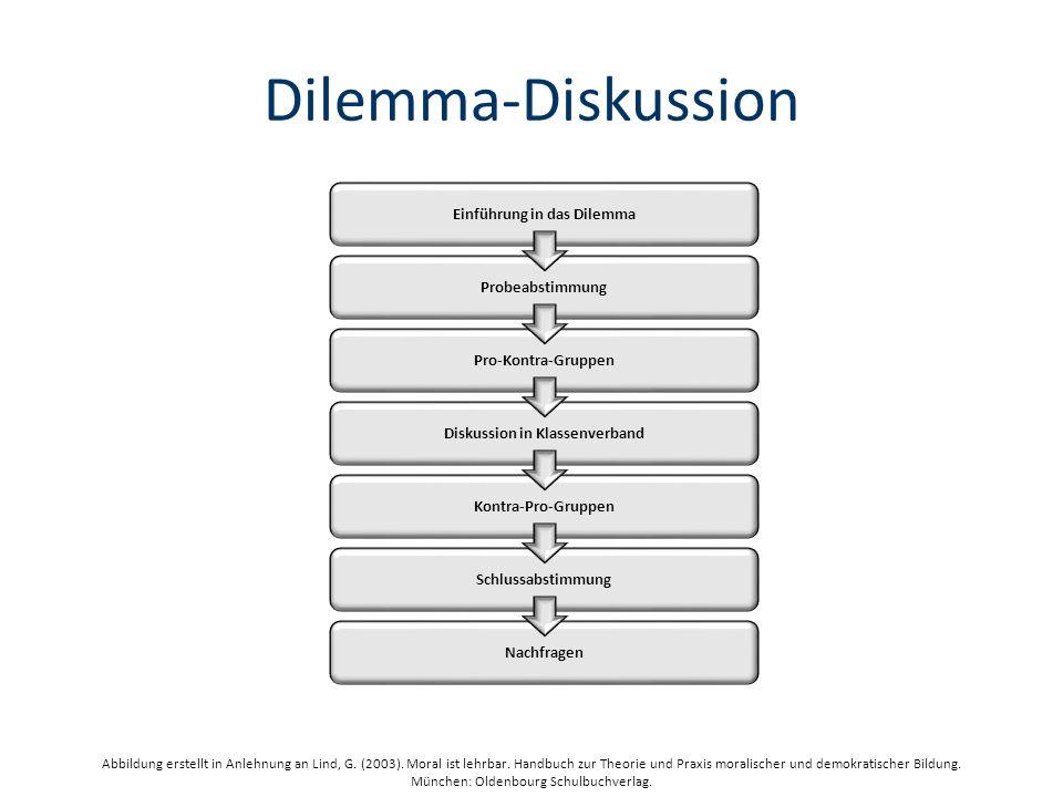 Dilemma-Diskussion Probeabstimmung Einführung in das Dilemma Pro-Kontra-Gruppen Diskussion in Klassenverband Kontra-Pro-Gruppen Schlussabstimmung Nachfragen Abbildung erstellt in Anlehnung an Lind, G.