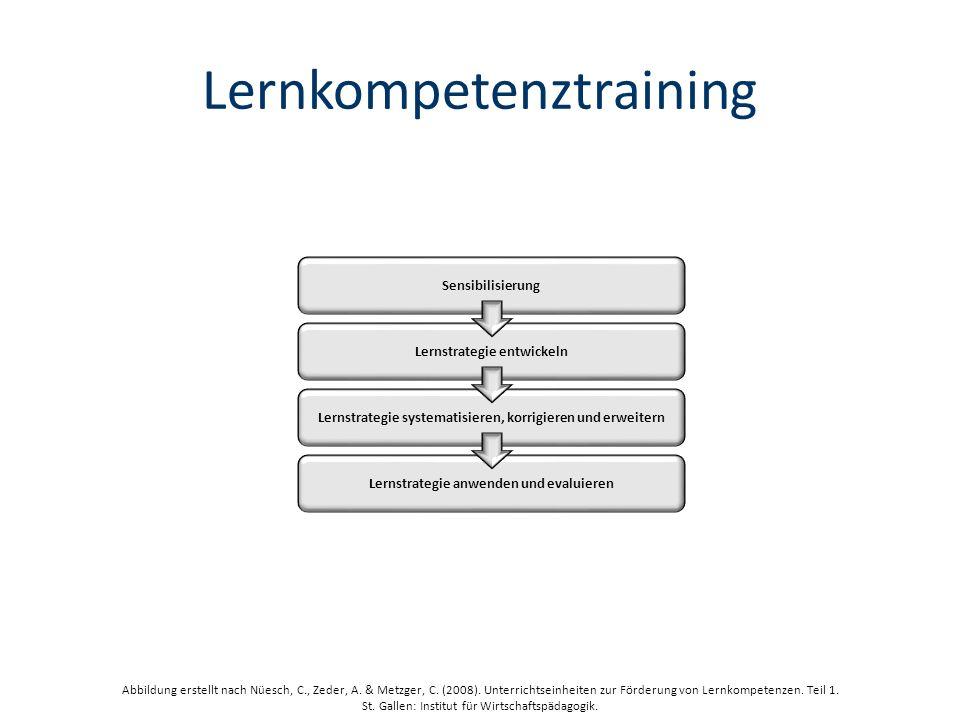 Lernkompetenztraining Lernstrategie entwickeln Sensibilisierung Lernstrategie systematisieren, korrigieren und erweitern Lernstrategie anwenden und evaluieren Abbildung erstellt nach Nüesch, C., Zeder, A.