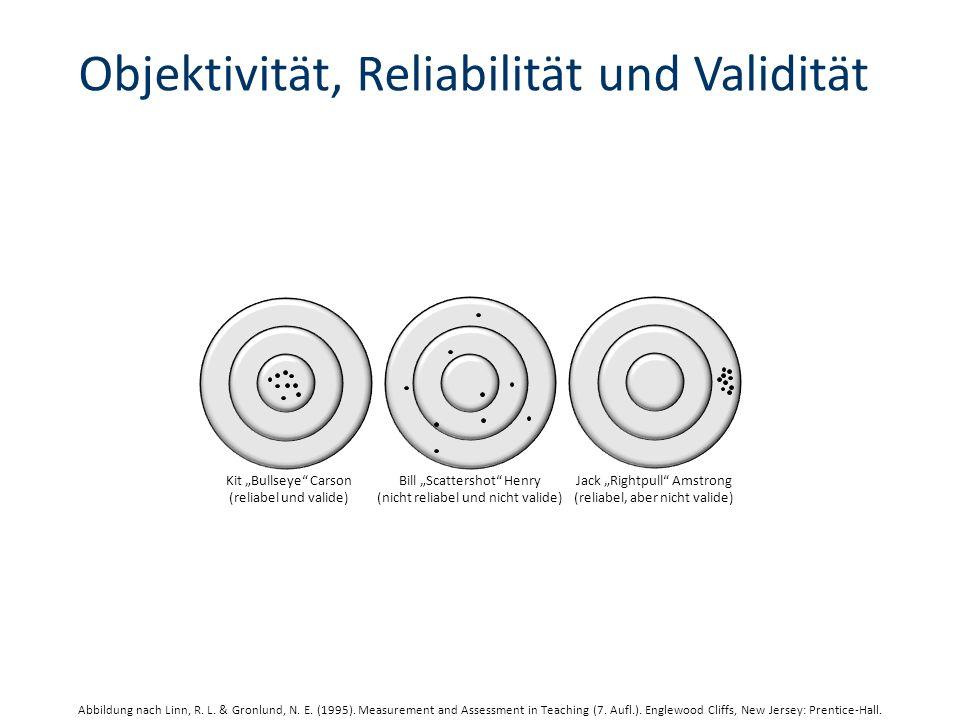Objektivität, Reliabilität und Validität Kit Bullseye Carson (reliabel und valide) Bill Scattershot Henry (nicht reliabel und nicht valide) Jack Rightpull Amstrong (reliabel, aber nicht valide) Abbildung nach Linn, R.