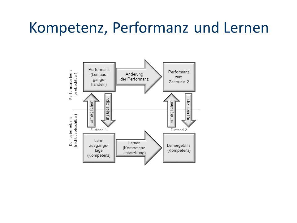 Kompetenz, Performanz und Lernen Lernen (Kompetenz- entwicklung) Zustand 1Zustand 2 Lern- ausgangs- lage (Kompetenz) Lernergebnis (Kompetenz) Änderung der Performanz Performanz (Lernaus- gangs- handeln) Performanz zum Zeitpunkt 2 Ermöglichen Indiz sein für Ermöglichen Indiz sein für Kompetenzebene (nicht beobachtbar) Performanzebene (beobachtbar)