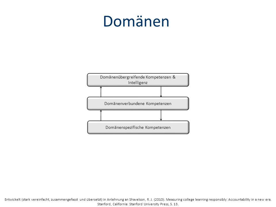 Domänen Domänenübergreifende Kompetenzen & Intelligenz Domänenverbundene Kompetenzen Domänenspezifische Kompetenzen Entwickelt (stark vereinfacht, zusammengefasst und übersetzt) in Anlehnung an Shavelson, R.