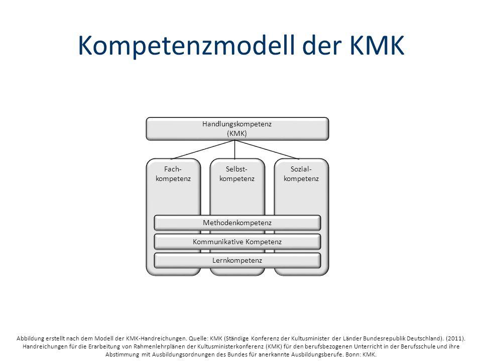 Kompetenzmodell der KMK Abbildung erstellt nach dem Modell der KMK-Handreichungen.