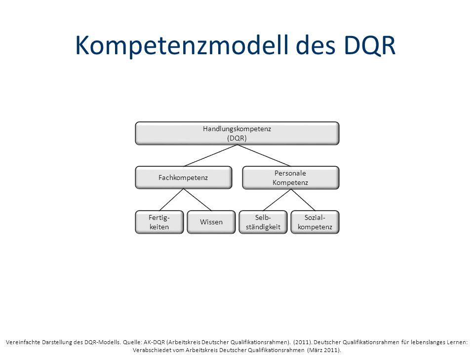 Kompetenzmodell des DQR Handlungskompetenz (DQR) Fachkompetenz Personale Kompetenz Fertig- keiten Sozial- kompetenz Selb- ständigkeit Wissen Vereinfachte Darstellung des DQR-Modells.