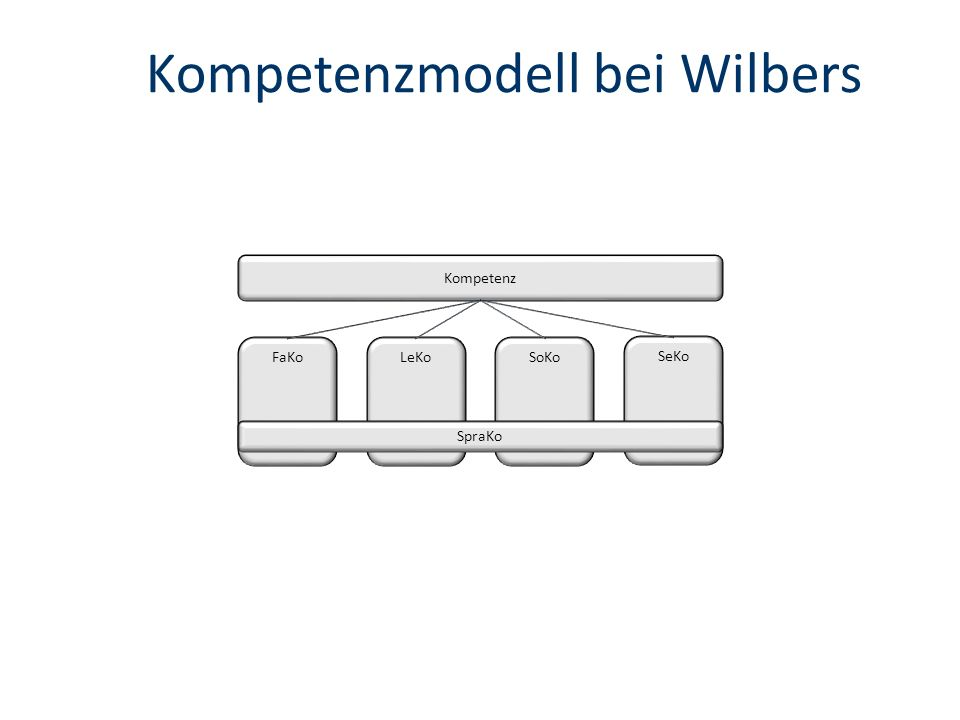 Kompetenzmodell bei Wilbers SeKo Kompetenz FaKoLeKoSoKo SpraKo
