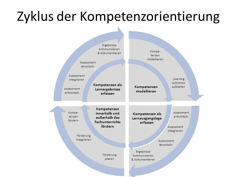 Zyklus der Kompetenzorientierung Assessment entwickeln Assessment abwickeln Kompe- tenzen modellieren Assessment integrieren Förderung planen Förderung integrieren Kompe- tenzen fördern Assessment entwickeln Assessment abwickeln Assessment integrieren Ergebnisse kommunizieren & dokumentieren Ergebnisse kommunizieren & dokumentieren Learning outcomes aufstellen