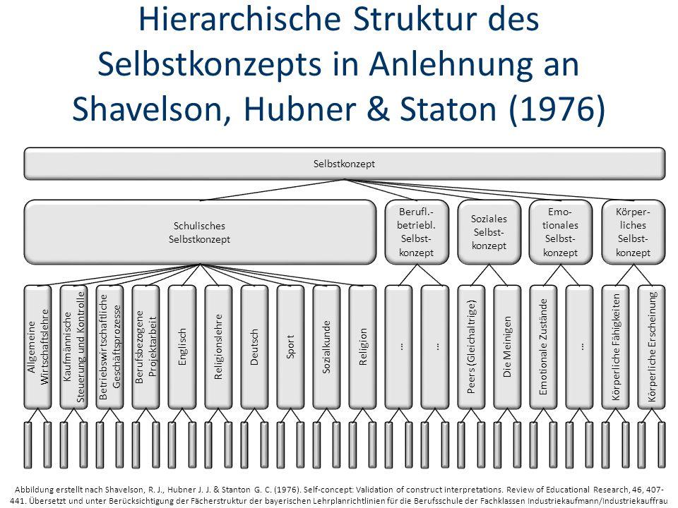 Hierarchische Struktur des Selbstkonzepts in Anlehnung an Shavelson, Hubner & Staton (1976) Abbildung erstellt nach Shavelson, R.