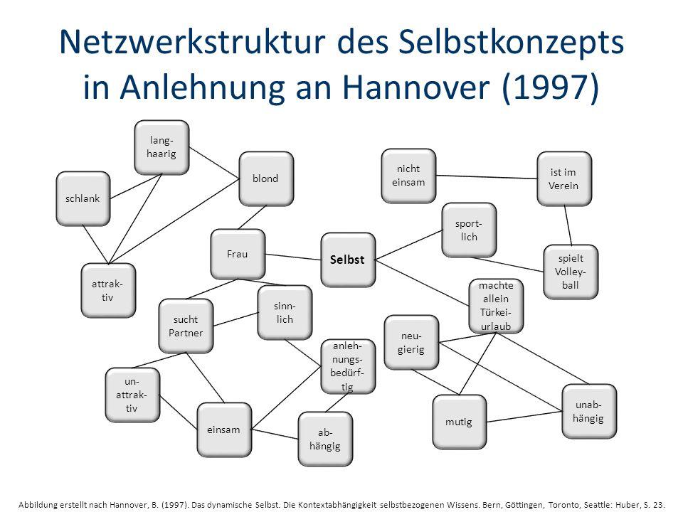 Netzwerkstruktur des Selbstkonzepts in Anlehnung an Hannover (1997) Abbildung erstellt nach Hannover, B.