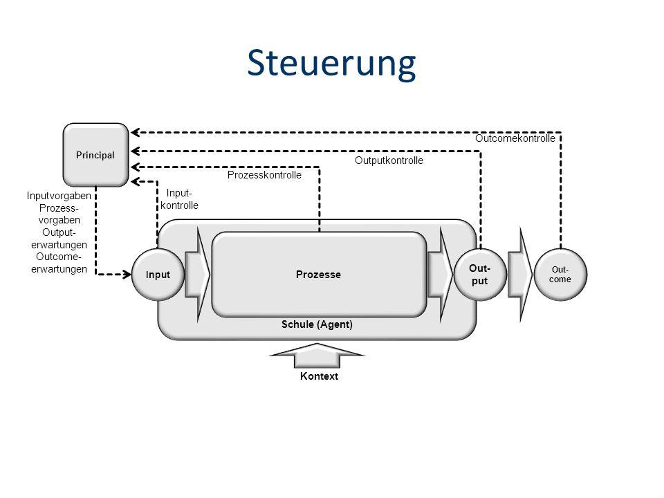Schule (Agent) Steuerung Principal Kontext Input Prozesse Out- put Out- come Inputvorgaben Prozess- vorgaben Output- erwartungen Outcome- erwartungen Input- kontrolle Outputkontrolle Outcomekontrolle Prozesskontrolle