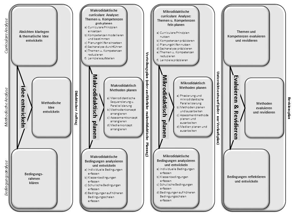 Didaktischer Auftrag Verteilungsplan (oder ausführliche makrodidaktische Planung) Unterrichtsentwurf (oder nur Verlaufsplan)Revisionsplan Makrodidaktische curriculare Analyse: Themen u.