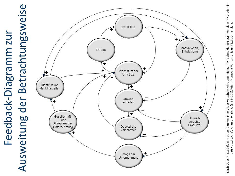 Feedback-Diagramm zur Ausweitung der Betrachtungsweise Identifikation der Mitarbeiter Gesellschaft.