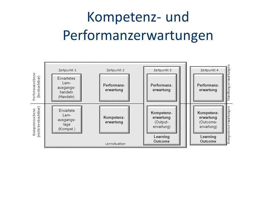 Kompetenz- und Performanzerwartungen Learning Outcome Lernsituation Erwartete Lern- ausgangs- lage (Kompet.) Zeitpunkt 1 Erwartetes Lern- ausgangs- handeln (Handeln) Kompetenz- erwartung Zeitpunkt 2 Performanz- erwartung Kompetenz- erwartung (Outcome- erwartung) Performanz- erwartung Zeitpunkt 4 Kompetenzebene (nicht beobachtbar) Performanzebene (beobachtbar) Handlungserwartungen Kompetenzerwartungen Learning Outcome Zeitpunkt 3 Kompetenz- erwartung (Output- erwartung) Performanz- erwartung