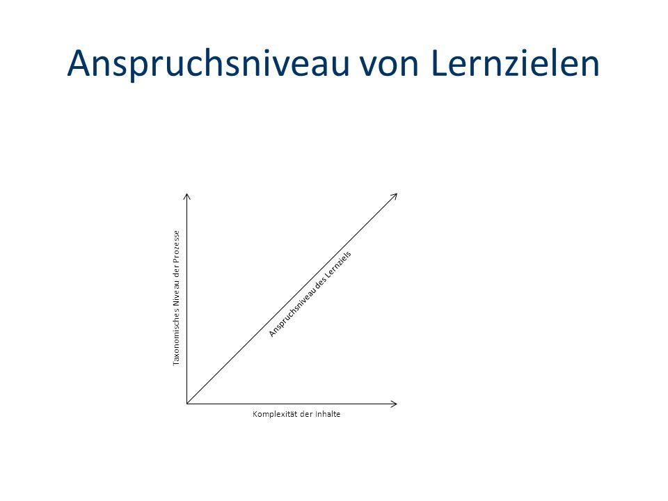 Anspruchsniveau von Lernzielen Anspruchsniveau des Lernziels Komplexität der Inhalte Taxonomisches Niveau der Prozesse