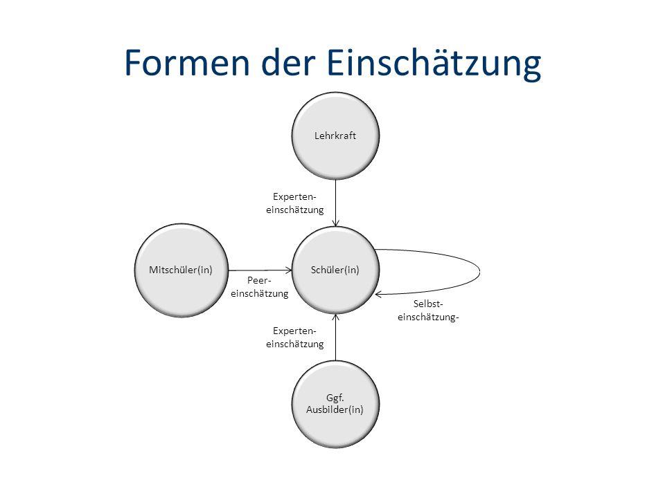 Formen der Einschätzung Lehrkraft Ggf.
