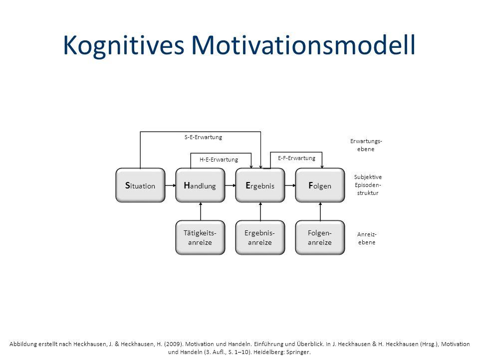 Kognitives Motivationsmodell H andlung E rgebnis F olgen H-E-Erwartung E-F-Erwartung S-E-Erwartung Tätigkeits- anreize S ituation Ergebnis- anreize Folgen- anreize Erwartungs- ebene Subjektive Episoden- struktur Anreiz- ebene Abbildung erstellt nach Heckhausen, J.