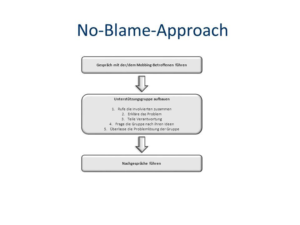 No-Blame-Approach Gespräch mit der/dem Mobbing-Betroffenen führen Unterstützungsgruppe aufbauen 1.Rufe die Involvierten zusammen 2.Erkläre das Problem 3.Teile Verantwortung 4.Frage die Gruppe nach ihren Ideen 5.Überlasse die Problemlösung der Gruppe Nachgespräche führen