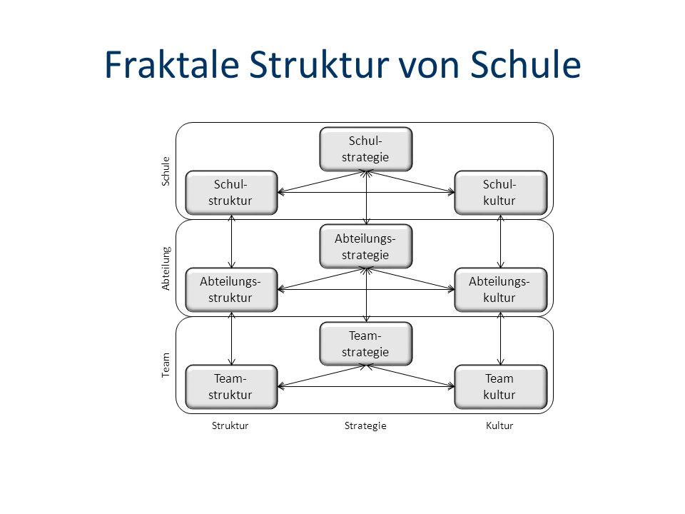 Fraktale Struktur von Schule Schul- struktur Schul- strategie Schul- kultur Abteilungs- struktur Abteilungs- strategie Abteilungs- kultur Team- struktur Team- strategie Team kultur Schule Abteilung Team StrukturStrategieKultur